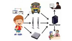 RFID Student Attendance System